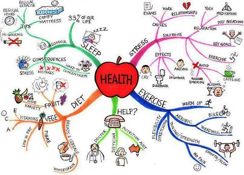 Health Matters: The Mind-Body Connection – Health Blog Centre Info