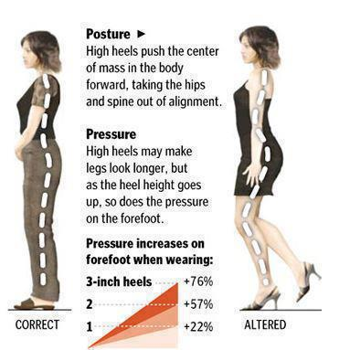 Infographix : High heels bad for your posture