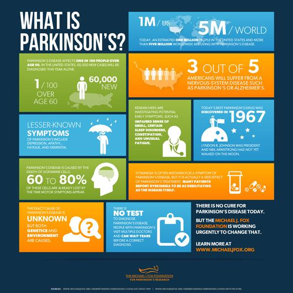 Infographic : What Is Parkinson's