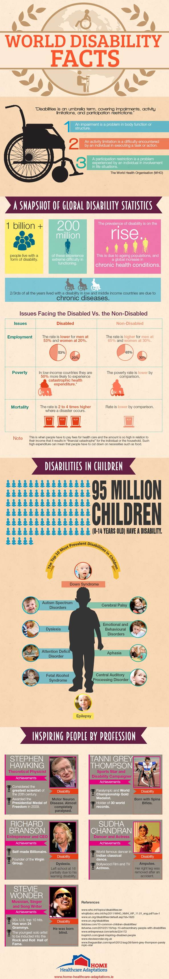 World Disability Fact