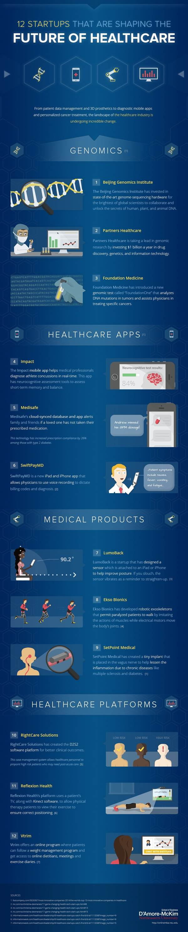 Health Infographic : 12 Companies Shaping the Future of Digital Health