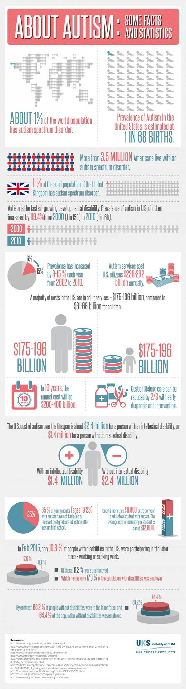 autism-facts-and-statistic