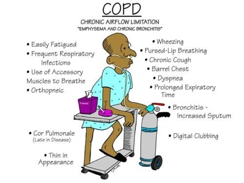 Infographic : WOrld COPD Day