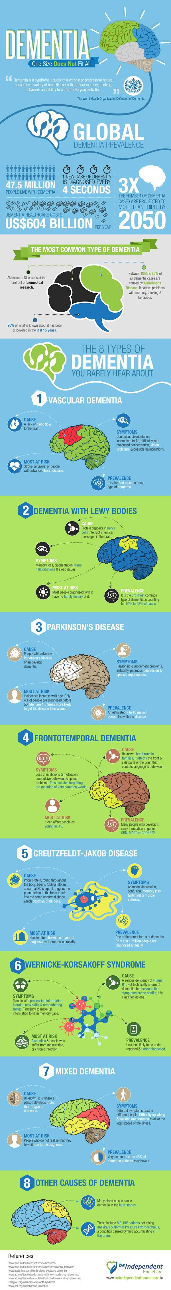 The-Types-of-Dementia-You-Rarely-Hear-About