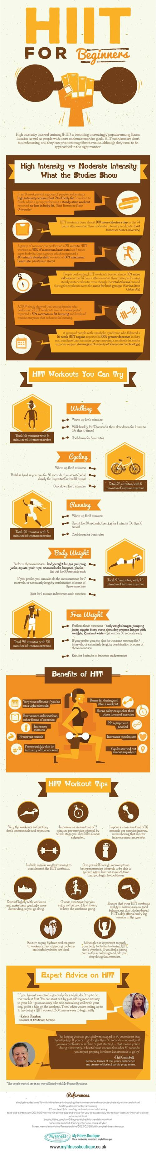 HIIT for Beginners - Infographic