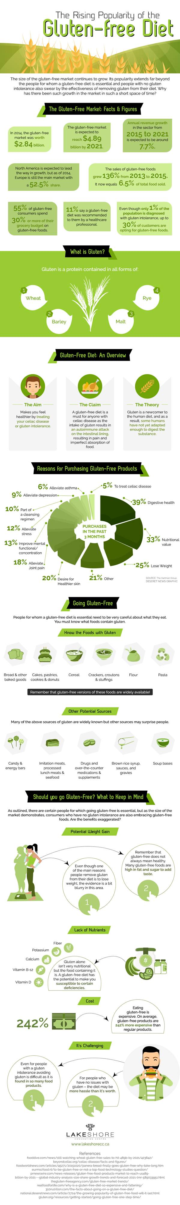 the-rising-popularity-of-the-gluten-free-diet-infographic