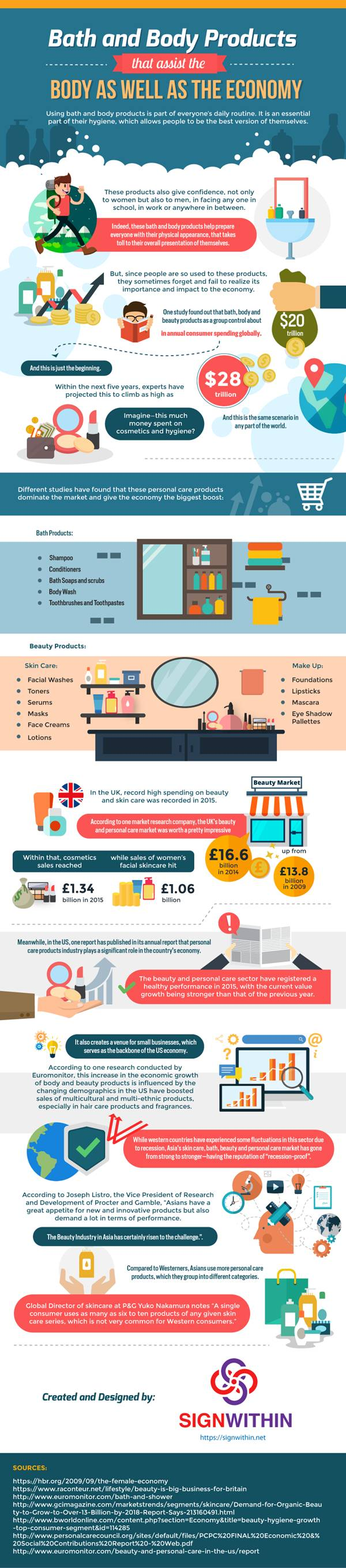 Infographic : Bath and Body Products that assist the body as well as the economy